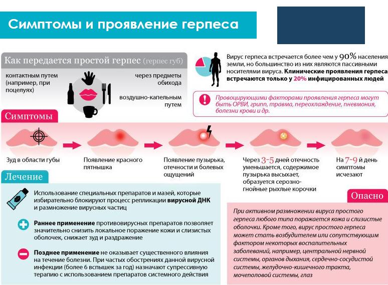 Заболевание генитальным герпесом
