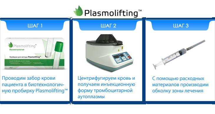 Плазмолифтинг лица процедура